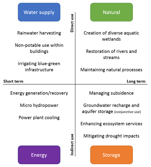 A diagram illustrating options for stormwater reuse, in the following four categories: water supply, natural, energy and storage