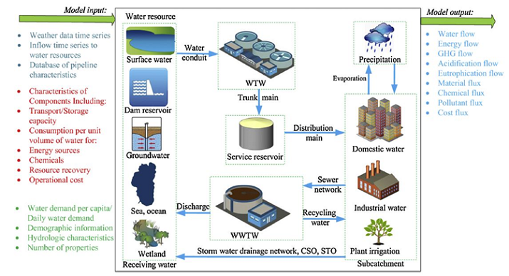 A diagram of the main components, processes, inputs and outputs of an urban water cycle used for modelling in WaterMet2 (an urban metabolism model)